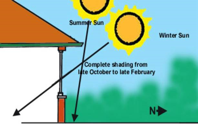 The Difference Passive Solar Heating Can Make to a Home