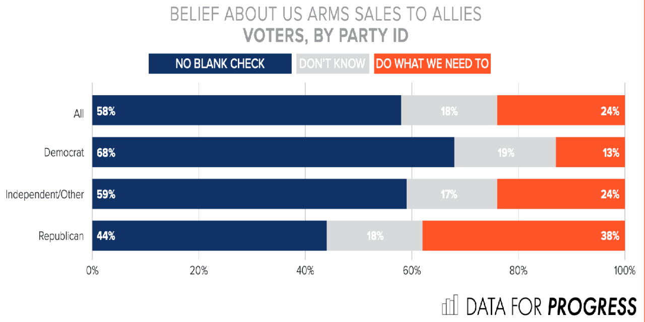 What Does the U.S. Public Think of Its Government Arming and Bombing the World?
